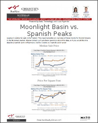 Moonlight Basin vs Spanish Peaks Real Estate Market Report
