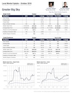 Big Sky Real Estate Market Report