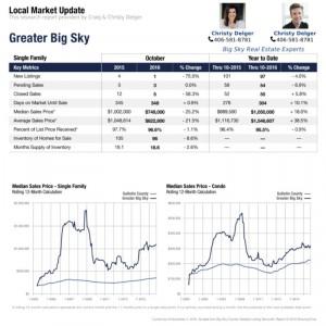Request Big Sky Market Report